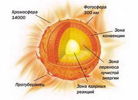 Энергия солнца