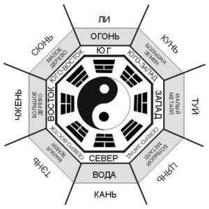 Фэн-Шуй: примеры гармоничного обустройства своего дома